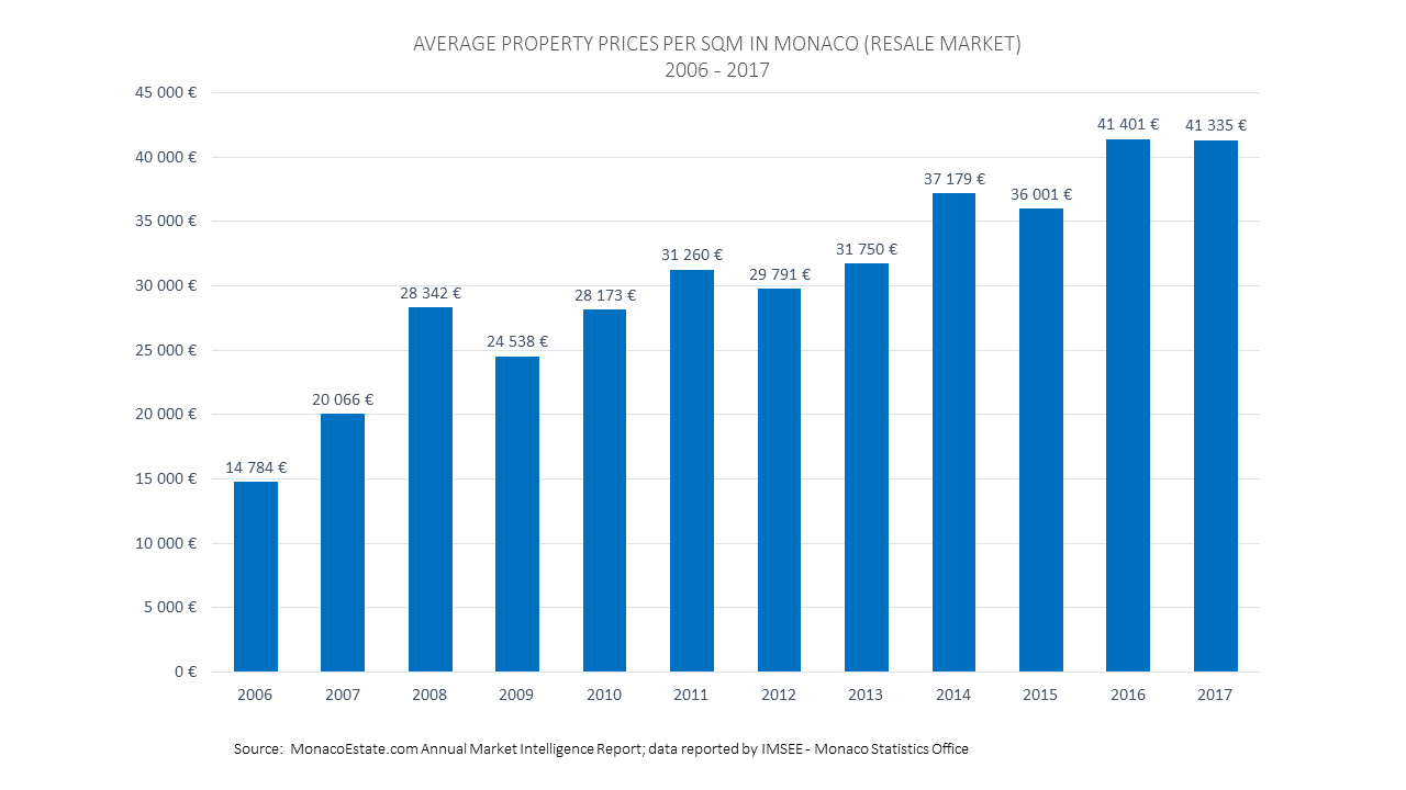 Monaco Real Estate Prices Per SQM - MonacoEstate.com